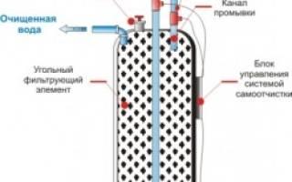 Угольные фильтры для очистки воды