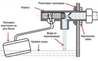 Регулировка арматуры сливного бачка