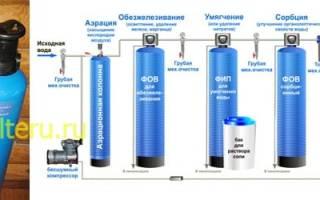 Фильтры для смягчения жесткости воды