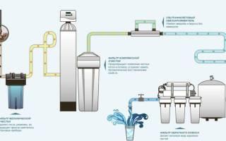 Система водоочистки для дома