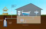 Провести воду в дом