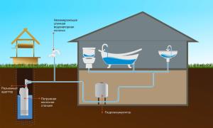 Как провести воду в частный дом