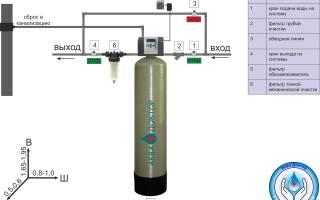 Системы фильтрации воды для дачи